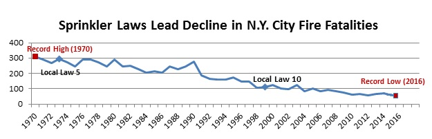 SprinklerLawsLeadDecline in NYC Fire Fatalities 2017